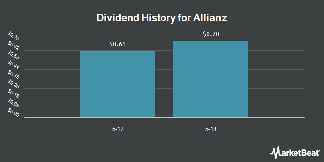 Dividend Payments by Quarter for Allianz (OTCMKTS:AZSEY)