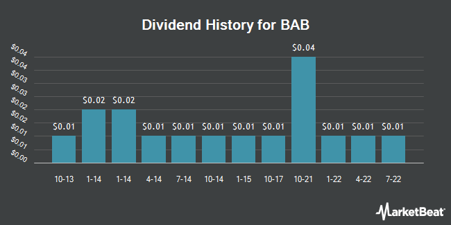 Dividend Payments by Quarter for BAB (OTCMKTS:BABB)