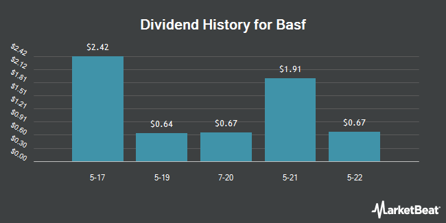 Dividend Payments by Quarter for Basf Se (OTCMKTS:BASFY)