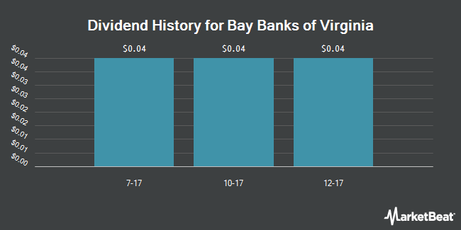 Dividend Payments by Quarter for Bay Banks of Virginia (OTCMKTS:BAYK)