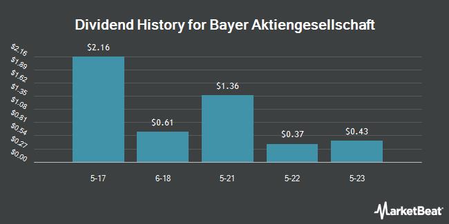 Dividend Payments by Quarter for Bayer (OTCMKTS:BAYRY)