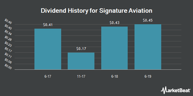 Dividend Payments by Quarter for Bba Aviation (OTCMKTS:BBAVY)