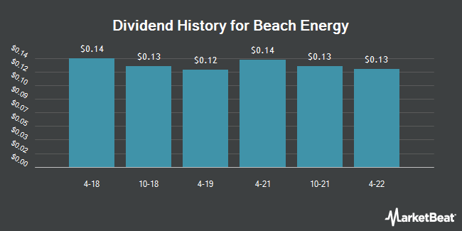 Dividend Payments by Quarter for Beach Energy (OTCMKTS:BCHEY)