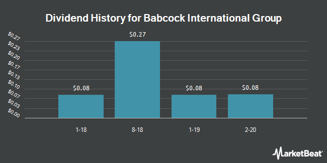 Dividend Payments by Quarter for Babcock Intl Group (OTCMKTS:BCKIY)