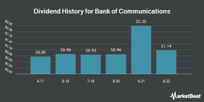 Dividend Payments by Quarter for Bank Of Communicat (OTCMKTS:BCMXY)
