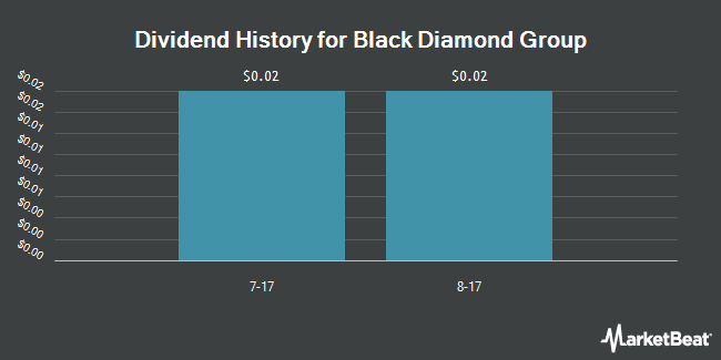 Dividend Payments by Quarter for Black Diamond Grou (OTCMKTS:BDIMF)