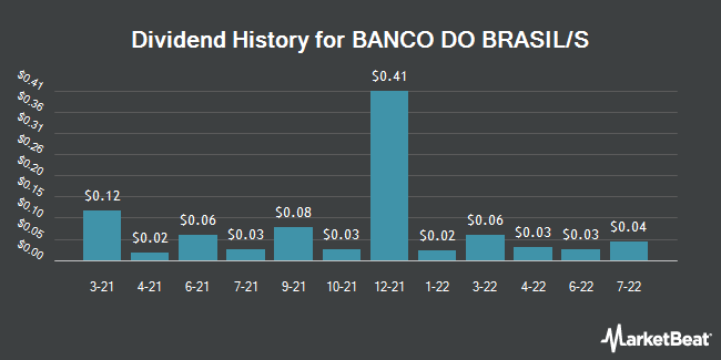 Dividend Payments by Quarter for Banco Do Brasil SA (OTCMKTS:BDORY)