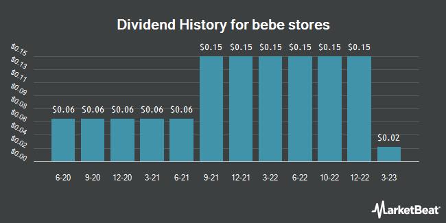 Dividend History for bebe stores (OTCMKTS:BEBE)