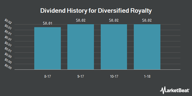 Dividend Payments by Quarter for Diversified Royalty (OTCMKTS:BEVFF)