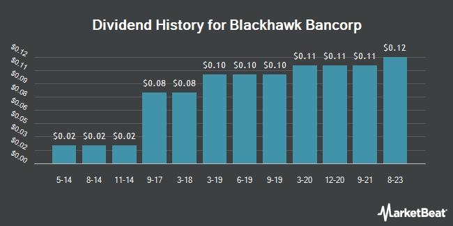 Dividend Payments by Quarter for Blackhawk Bancorp (OTCMKTS:BHWB)
