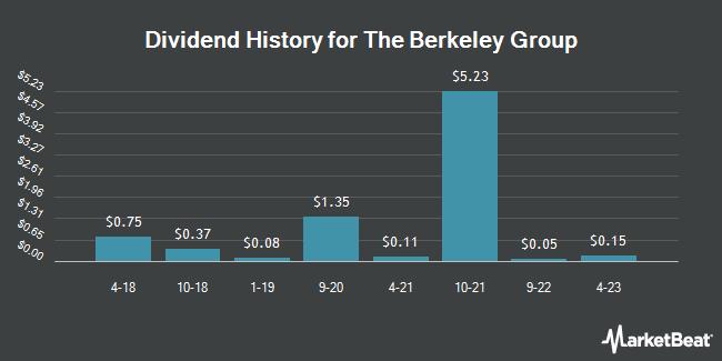 Dividend Payments by Quarter for Berkeley Gp Hldgs (OTCMKTS:BKGFY)