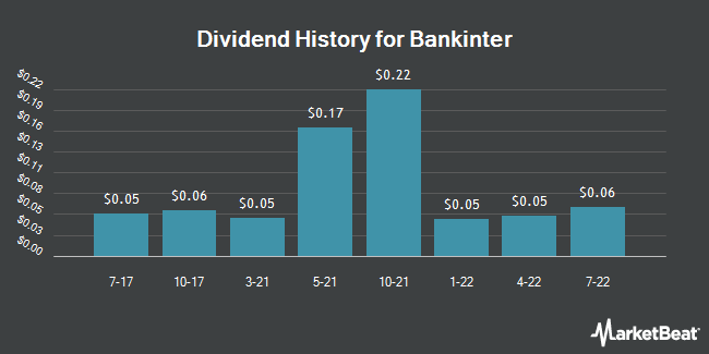 Dividend Payments by Quarter for Bankinter (OTCMKTS:BKNIY)