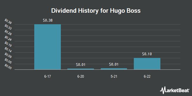 Dividend Payments by Quarter for HUGO BOSS (OTCMKTS:BOSSY)
