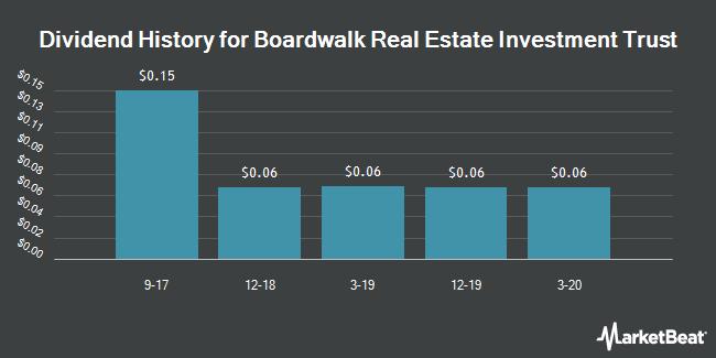 Dividend Payments by Quarter for Boardwalk Real Estate Investment Trust (OTCMKTS:BOWFF)