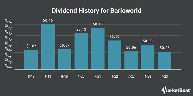 Dividend Payments by Quarter for Barloworld (OTCMKTS:BRRAY)