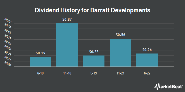 Dividend Payments by Quarter for BARRATT DEVELOP/ADR (OTCMKTS:BTDPY)