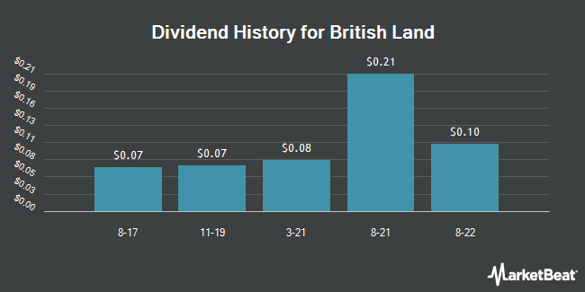 Dividend Payments by Quarter for British Land (OTCMKTS:BTLCY)