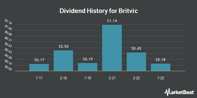 Dividend Payments by Quarter for Britvic PLC Sponsored ADR (OTCMKTS:BTVCY)