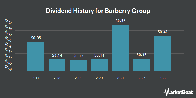 Dividend Payments by Quarter for Burberry Group PLC (OTCMKTS:BURBY)
