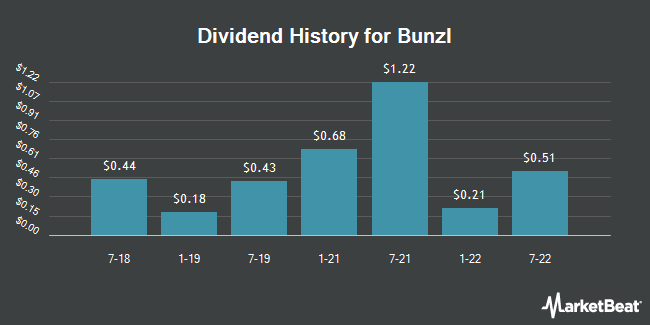 Dividend Payments by Quarter for Bunzl (OTCMKTS:BZLFY)