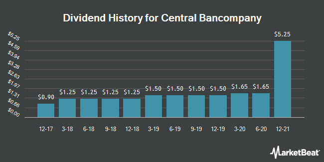 Dividend History for CENT BANCOMPANY/SH (OTCMKTS:CBCY)