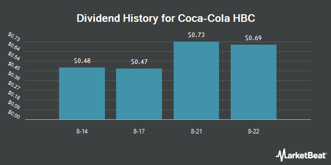 Dividend Payments by Quarter for COCA-COLA HBC (OTCMKTS:CCHGY)