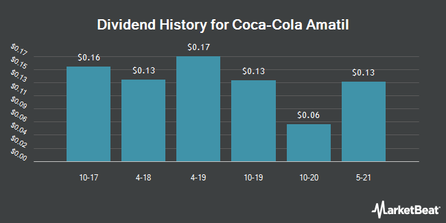Dividend Payments by Quarter for Coca-Cola Amatil (OTCMKTS:CCLAY)
