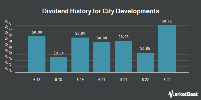 Dividend Payments by Quarter for City Developments (OTCMKTS:CDEVY)