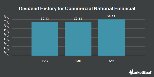 Dividend Payments by Quarter for Commercial National Financial (OTCMKTS:CEFC)