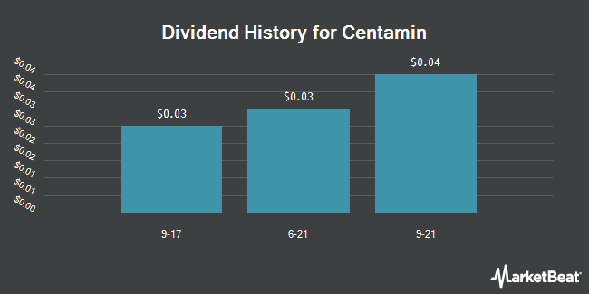Dividend Payments by Quarter for Centamin (OTCMKTS:CELTF)