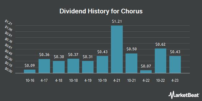 Dividend History for CHORUS LTD/S (OTCMKTS:CHRYY)