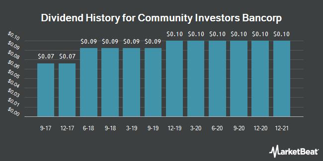 Dividend History for Community Investors Bancorp (OTCMKTS:CIBN)