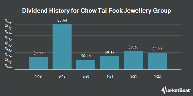 Dividend Payments by Quarter for Chow Tai Fook Jewe (OTCMKTS:CJEWY)