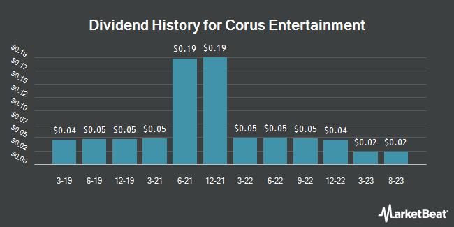 Dividend History for Corus Entertainment (OTCMKTS:CJREF)