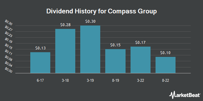 Dividend Payments by Quarter for Compass Group PLC (OTCMKTS:CMPGY)