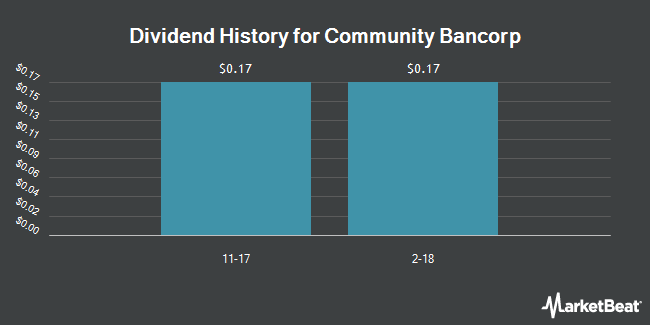Dividend Payments by Quarter for Community Bancorp Vermont (OTCMKTS:CMTV)