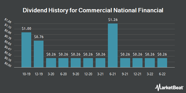 Dividend Payments by Quarter for Commercial National Financial Corp. (OTCMKTS:CNAF)