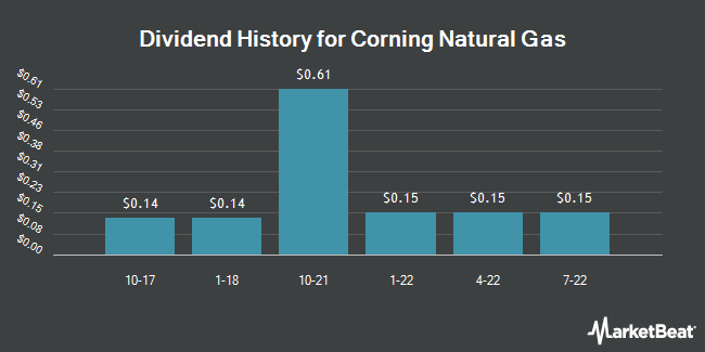 Dividend Payments by Quarter for Corning Natural Gas Holding Corp. (OTCMKTS:CNIG)