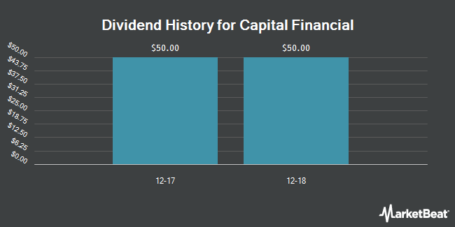 Dividend Payments by Quarter for Capital Financial (OTCMKTS:CPFH)