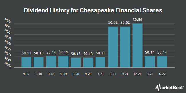 Dividend Payments by Quarter for Chesapeake Financial Shares (OTCMKTS:CPKF)
