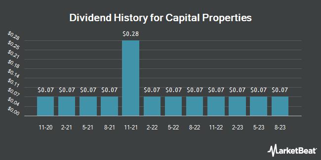 Dividend History for Capital Properties (OTCMKTS:CPTP)