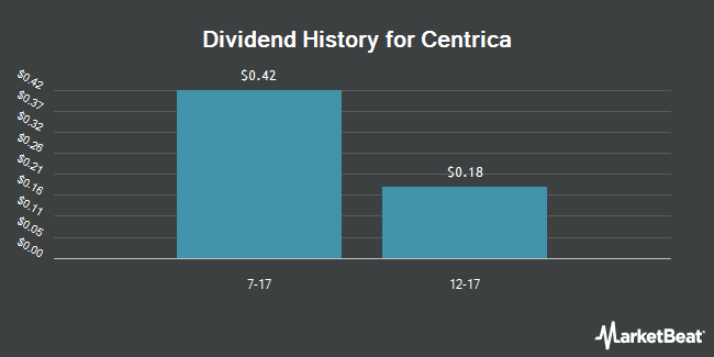 Dividend Payments by Quarter for Centrica PLC (OTCMKTS:CPYYY)