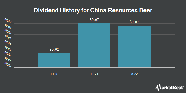 Dividend Payments by Quarter for China Resources Beer (OTCMKTS:CRHKY)