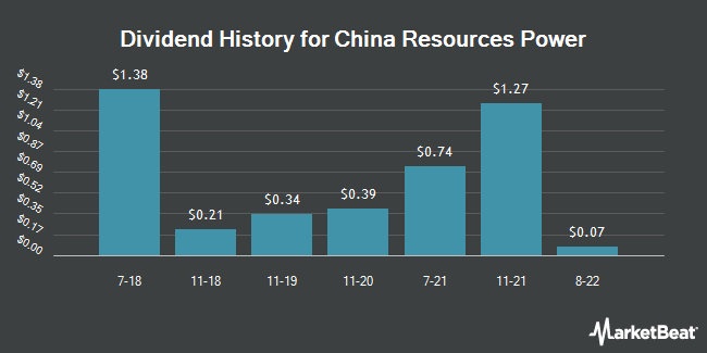 Dividend Payments by Quarter for CHINA RESOURES/ADR (OTCMKTS:CRPJY)