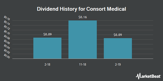 Dividend Payments by Quarter for Consort Medical (OTCMKTS:CSRMY)