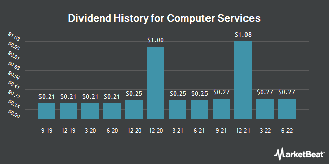 Dividend Payments by Quarter for Computer Services (OTCMKTS:CSVI)