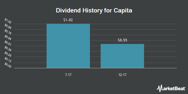 Dividend Payments by Quarter for Capita (OTCMKTS:CTAGY)