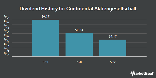 Dividend Payments by Quarter for Continental AG (OTCMKTS:CTTAY)