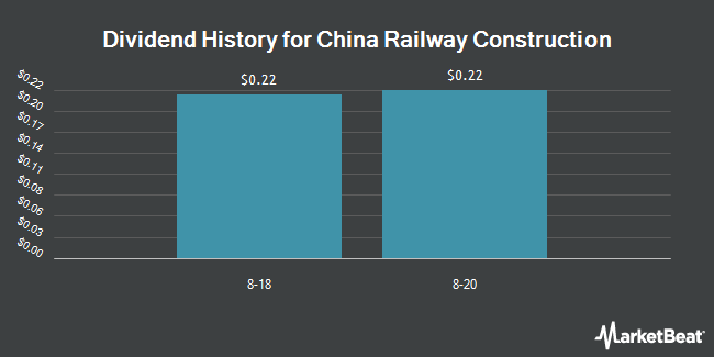 Dividend Payments by Quarter for China Railway Construction (OTCMKTS:CWYCY)