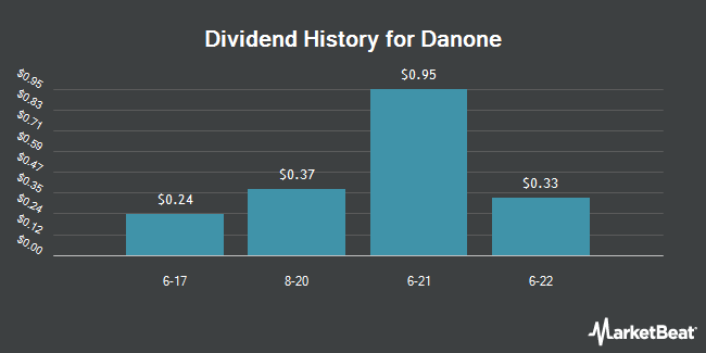 Dividend Payments by Quarter for Danone (OTCMKTS:DANOY)